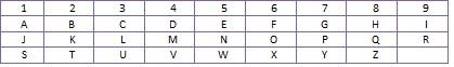 numerological transcription table